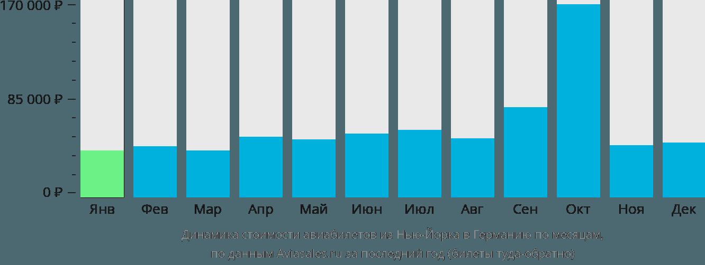 Динамика стоимости авиабилетов из Нью-Йорка в Германию по месяцам