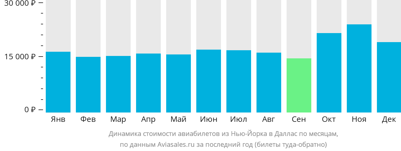 Динамика стоимости авиабилетов из Нью-Йорка в Даллас по месяцам