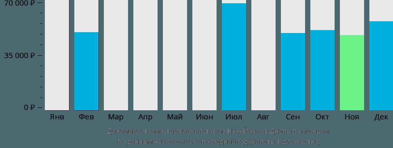 Динамика стоимости авиабилетов из Нью-Йорка в Днепр по месяцам