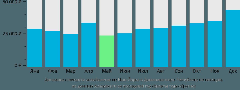 Динамика стоимости авиабилетов из Нью-Йорка в Доминиканскую Республику по месяцам