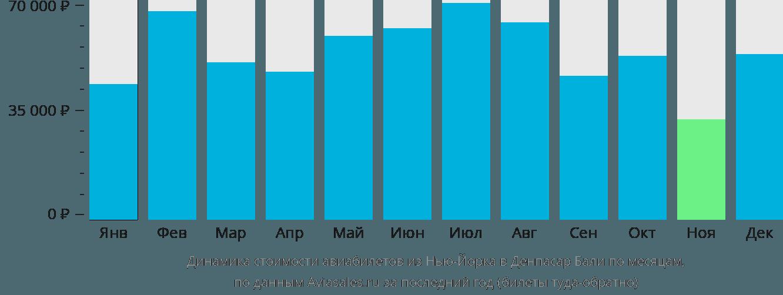 Динамика стоимости авиабилетов из Нью-Йорка в Денпасар Бали по месяцам