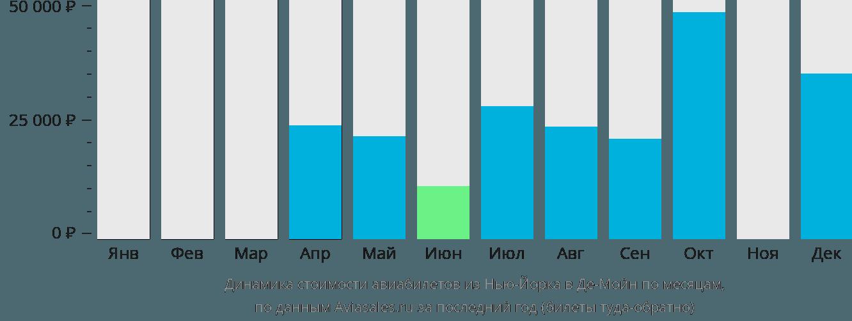 Динамика стоимости авиабилетов из Нью-Йорка в Де-Мойн по месяцам