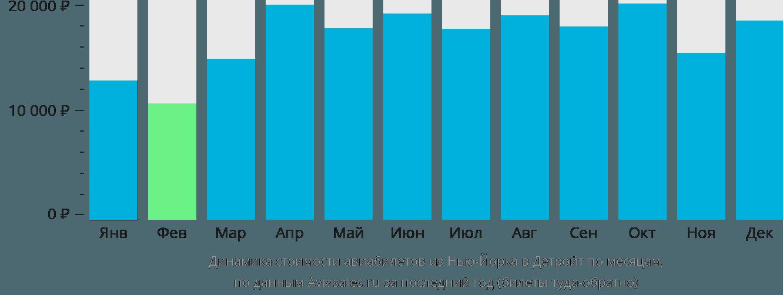 Динамика стоимости авиабилетов из Нью-Йорка в Детройт по месяцам