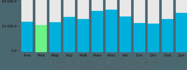 Динамика стоимости авиабилетов из Нью-Йорка в Дублин по месяцам
