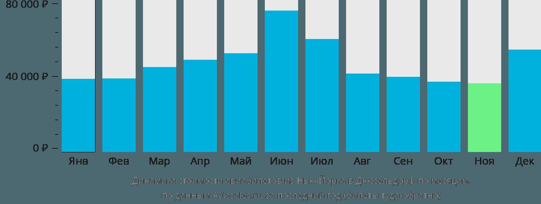 Динамика стоимости авиабилетов из Нью-Йорка в Дюссельдорф по месяцам