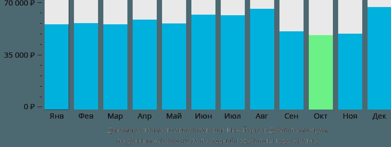Динамика стоимости авиабилетов из Нью-Йорка в Дубай по месяцам
