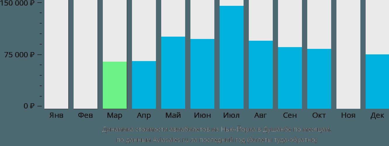 Динамика стоимости авиабилетов из Нью-Йорка в Душанбе по месяцам