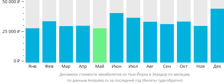 Динамика стоимости авиабилетов из Нью-Йорка в Эквадор по месяцам