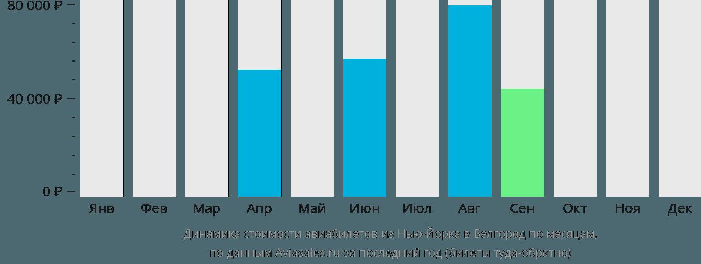 Динамика стоимости авиабилетов из Нью-Йорка в Белгород по месяцам