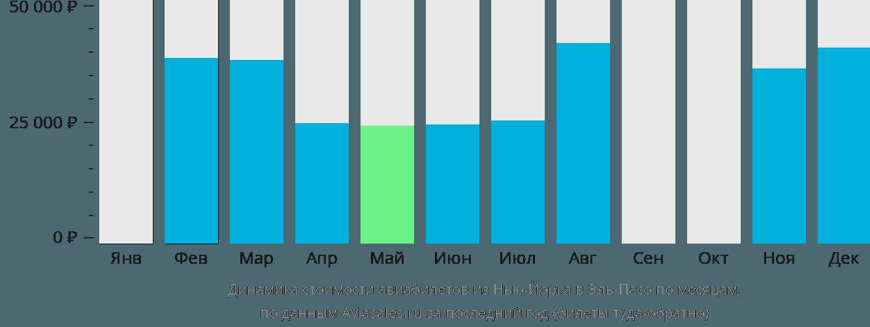 Динамика стоимости авиабилетов из Нью-Йорка в Эль-Пасо по месяцам