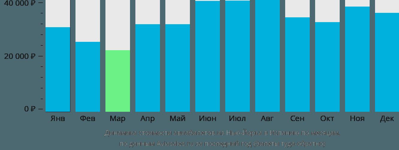 Динамика стоимости авиабилетов из Нью-Йорка в Испанию по месяцам