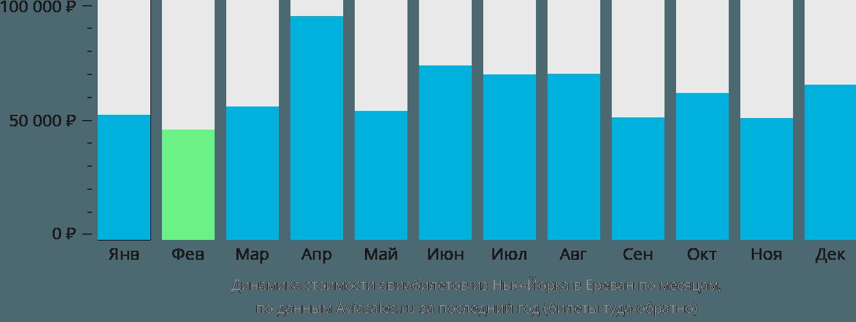 Динамика стоимости авиабилетов из Нью-Йорка в Ереван по месяцам