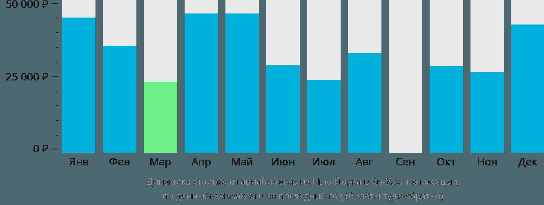 Динамика стоимости авиабилетов из Нью-Йорка в Ки-Уэст по месяцам