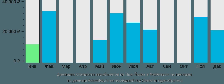 Динамика стоимости авиабилетов из Нью-Йорка в Фейетвилл по месяцам