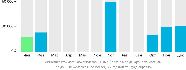 Динамика стоимости авиабилетов из Нью-Йорка в Фор-де-Франс по месяцам