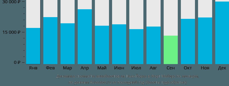Динамика стоимости авиабилетов из Нью-Йорка в Форт Майерс по месяцам