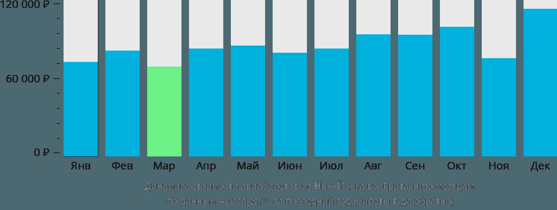 Динамика стоимости авиабилетов из Нью-Йорка во Фритаун по месяцам