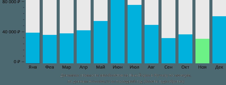 Динамика стоимости авиабилетов из Нью-Йорка в Фучжоу по месяцам