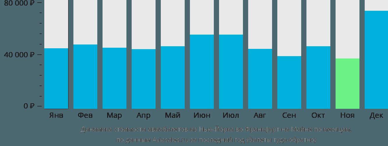 Динамика стоимости авиабилетов из Нью-Йорка во Франкфурт-на-Майне по месяцам