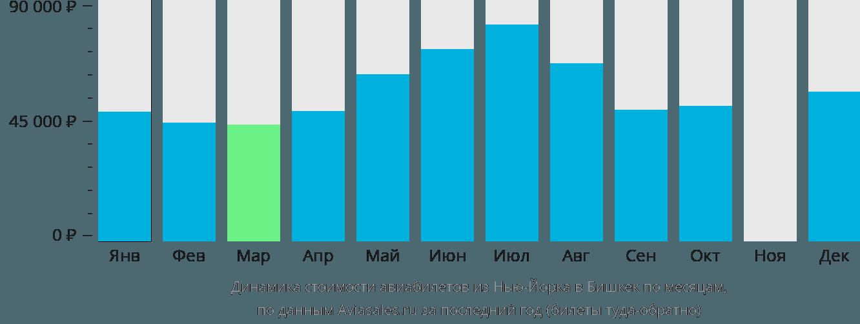 Динамика стоимости авиабилетов из Нью-Йорка в Бишкек по месяцам