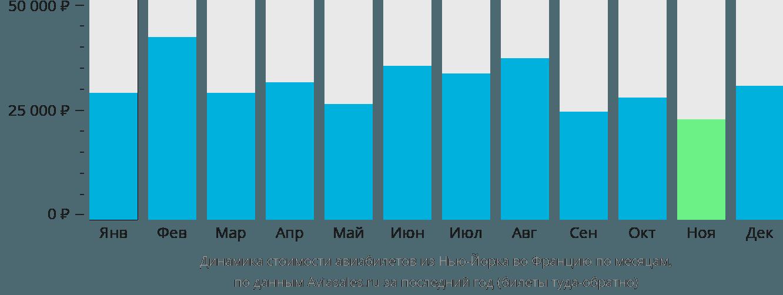 Динамика стоимости авиабилетов из Нью-Йорка во Францию по месяцам