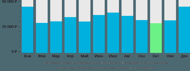 Динамика стоимости авиабилетов из Нью-Йорка в Великобританию по месяцам