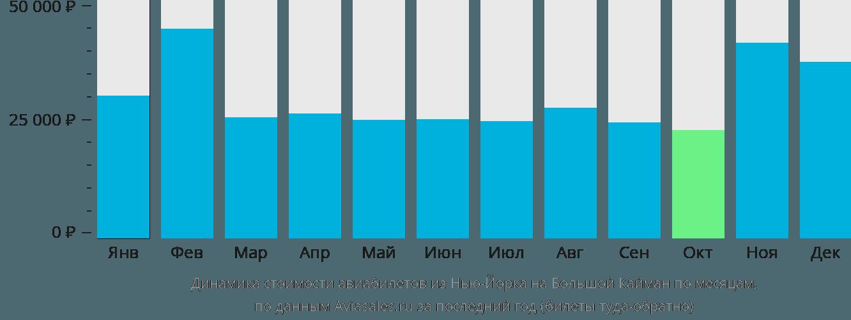Динамика стоимости авиабилетов из Нью-Йорка на Большой Кайман по месяцам