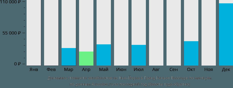 Динамика стоимости авиабилетов из Нью-Йорка в Гранд-Каньон-Виллидж по месяцам