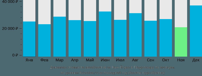 Динамика стоимости авиабилетов из Нью-Йорка в Гвадалахару по месяцам