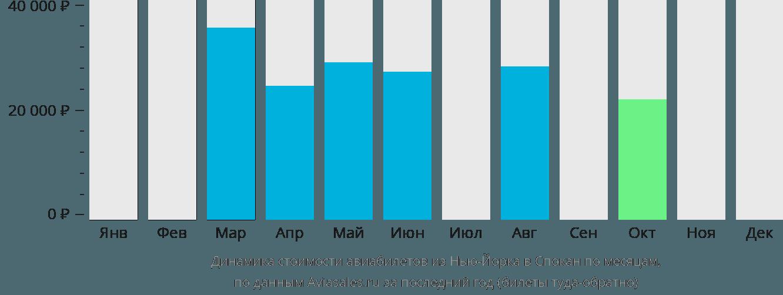 Динамика стоимости авиабилетов из Нью-Йорка в Спокан по месяцам