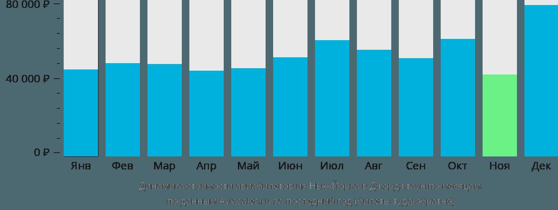Динамика стоимости авиабилетов из Нью-Йорка в Джорджтаун по месяцам