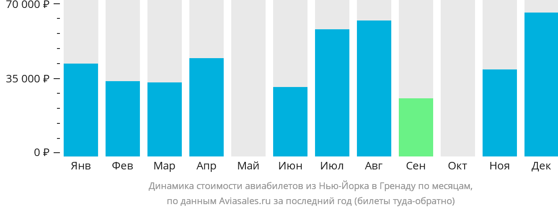 Динамика стоимости авиабилетов из Нью-Йорка в Гренаду по месяцам