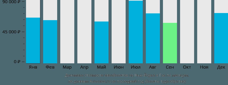 Динамика стоимости авиабилетов из Нью-Йорка в Гоа по месяцам