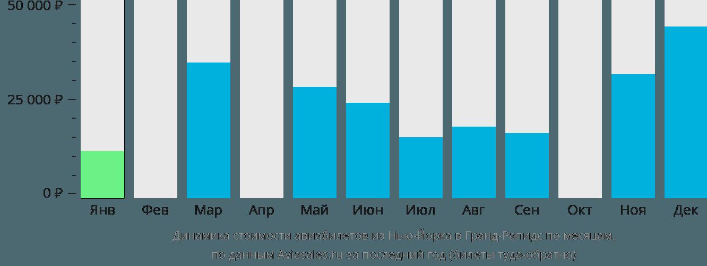 Динамика стоимости авиабилетов из Нью-Йорка в Гранд-Рапидс по месяцам