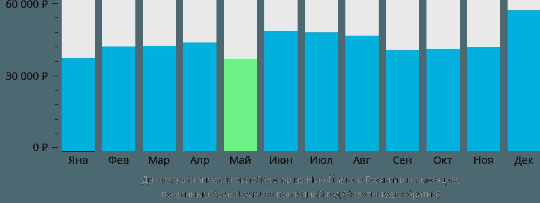 Динамика стоимости авиабилетов из Нью-Йорка в Гуаякиль по месяцам