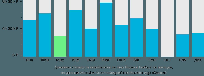 Динамика стоимости авиабилетов из Нью-Йорка в Гамбург по месяцам
