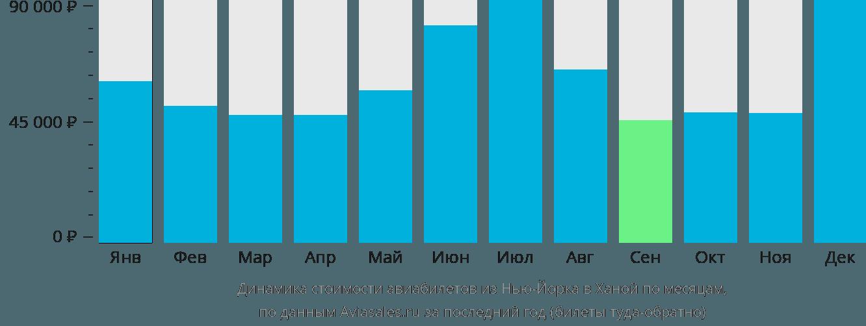 Динамика стоимости авиабилетов из Нью-Йорка в Ханой по месяцам