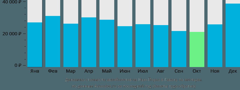 Динамика стоимости авиабилетов из Нью-Йорка в Гавану по месяцам