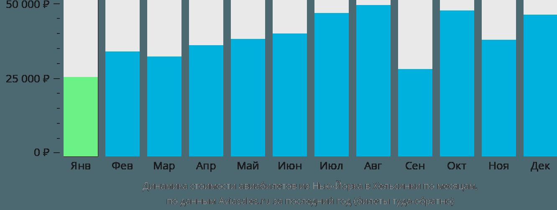 Динамика стоимости авиабилетов из Нью-Йорка в Хельсинки по месяцам