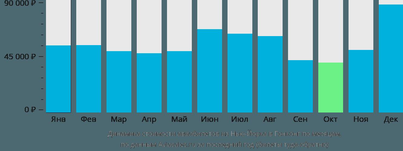 Динамика стоимости авиабилетов из Нью-Йорка в Гонконг по месяцам