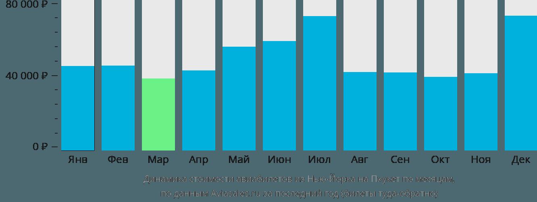 Динамика стоимости авиабилетов из Нью-Йорка на Пхукет по месяцам