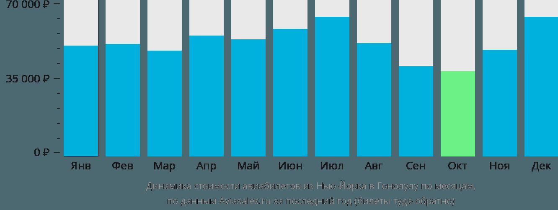 Динамика стоимости авиабилетов из Нью-Йорка в Гонолулу по месяцам