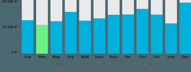 Динамика стоимости авиабилетов из Нью-Йорка в Хьюстон по месяцам