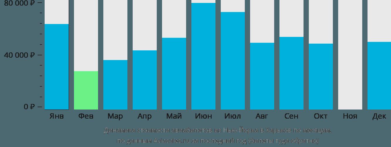 Динамика стоимости авиабилетов из Нью-Йорка в Харьков по месяцам