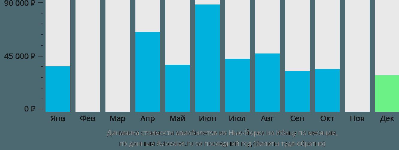 Динамика стоимости авиабилетов из Нью-Йорка на Ибицу по месяцам