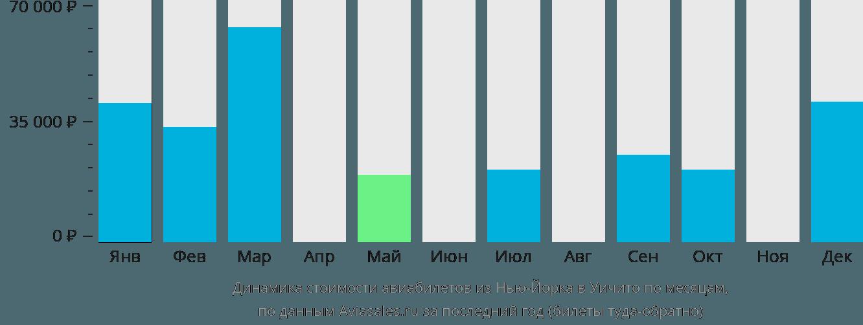 Динамика стоимости авиабилетов из Нью-Йорка в Уичито по месяцам
