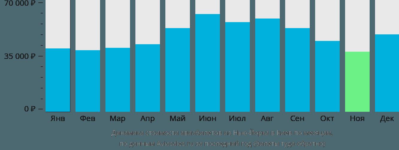 Динамика стоимости авиабилетов из Нью-Йорка в Киев по месяцам