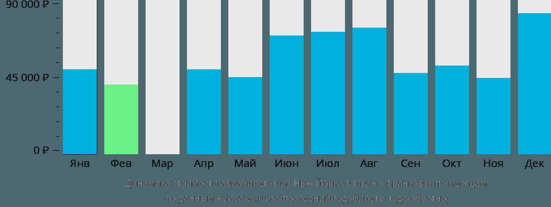 Динамика стоимости авиабилетов из Нью-Йорка в Ивано-Франковск по месяцам