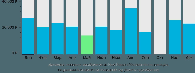 Динамика стоимости авиабилетов из Нью-Йорка в Уилмингтон по месяцам