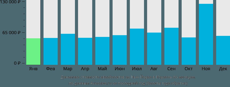 Динамика стоимости авиабилетов из Нью-Йорка в Израиль по месяцам
